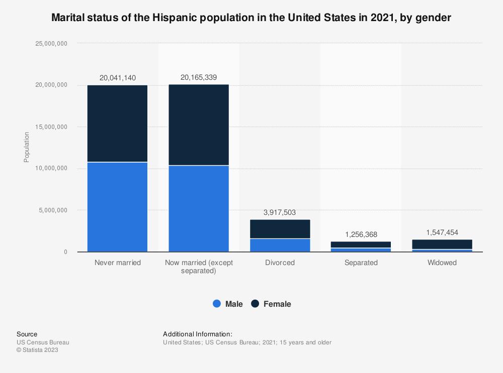 Statistic: Marital status of the Hispanic population in the U.S. in 2017, by gender | Statista