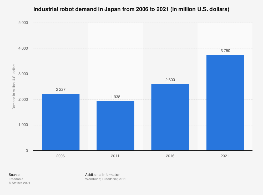 Statistic: Industrial robot demand in Japan from 2006 to 2021 (in million U.S. dollars) | Statista