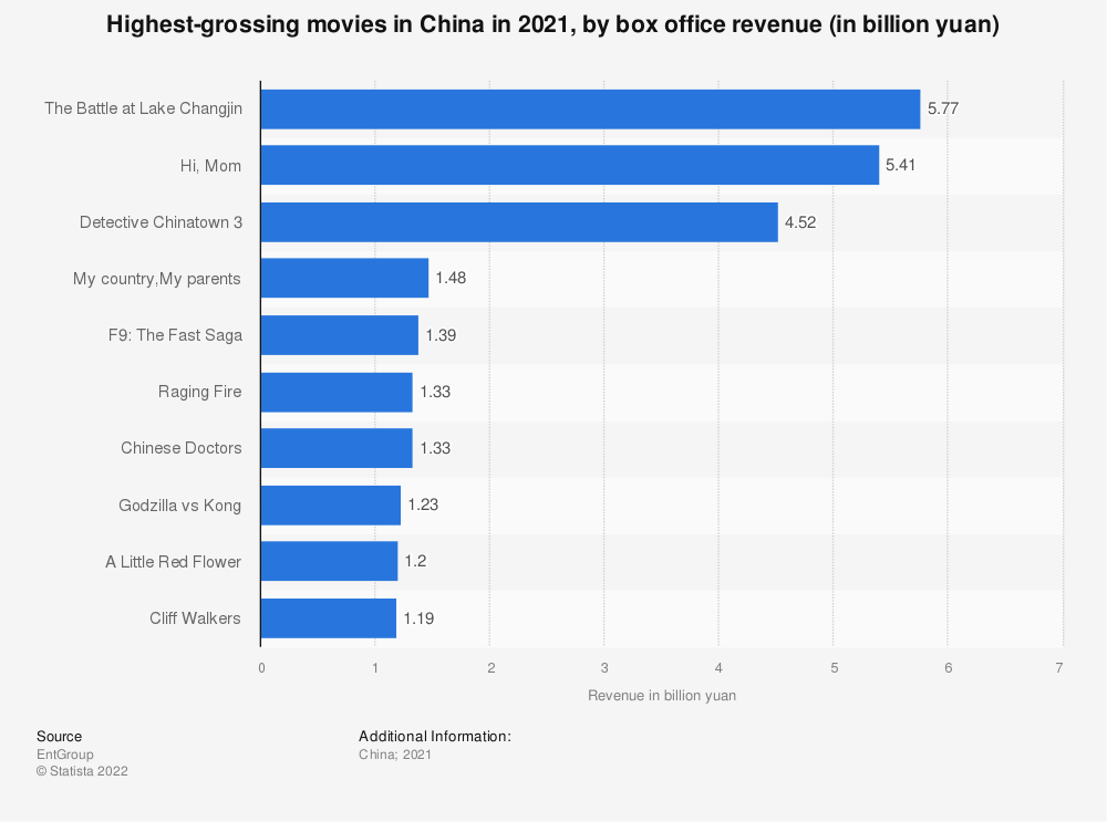 Statistic: Leading movies in China in 2019, by box office revenue (in million yuan) | Statista