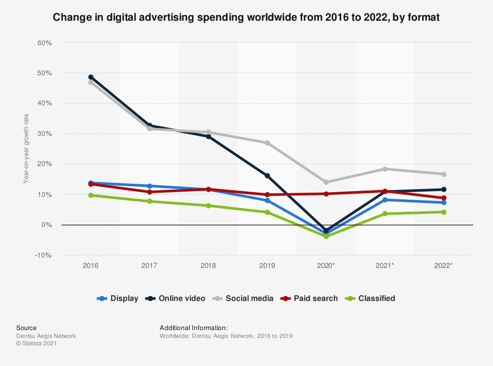 Statistic: Change in digital advertising spending worldwide from 2016 to 2020, by format | Statista