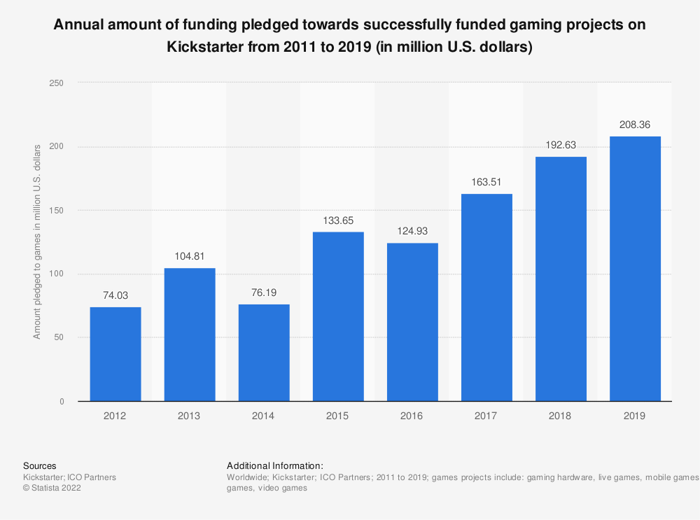 Statistic: Annual amount of funding pledged towards successfully funded gaming projects on Kickstarter from 2011 to 2016 (in million U.S. dollars) | Statista