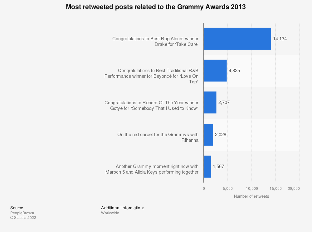Statistic: Most retweeted posts related to the Grammy Awards 2013 | Statista