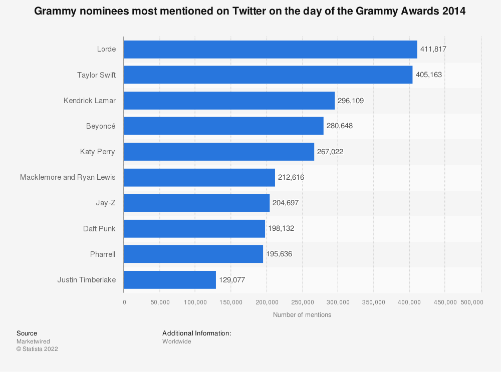 Statistic: Grammy nominees most mentioned on Twitter on the day of the Grammy Awards 2014 | Statista