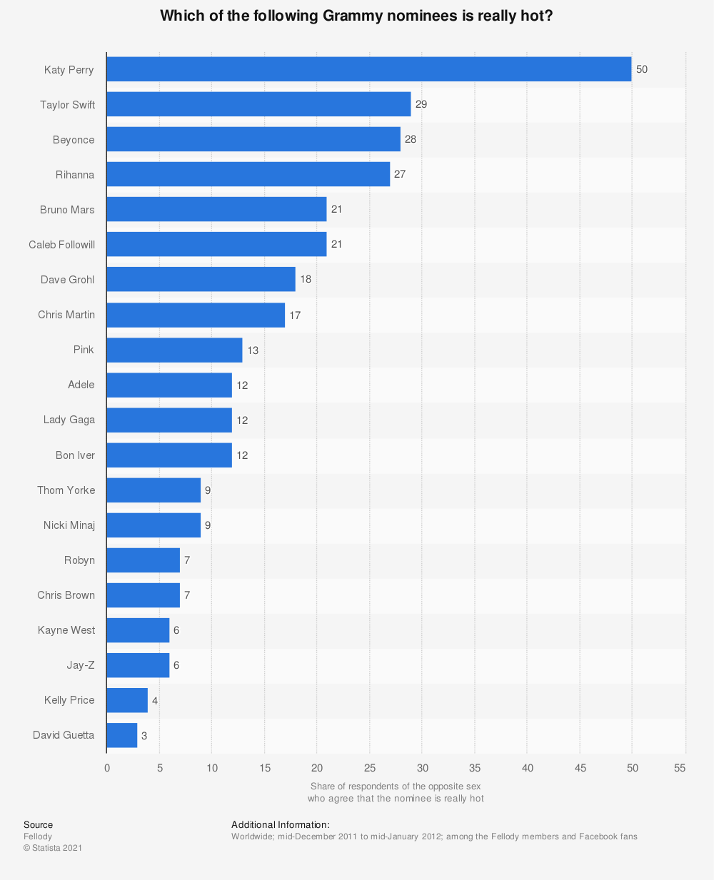 Statistic: Which of the following Grammy nominees is really hot? | Statista
