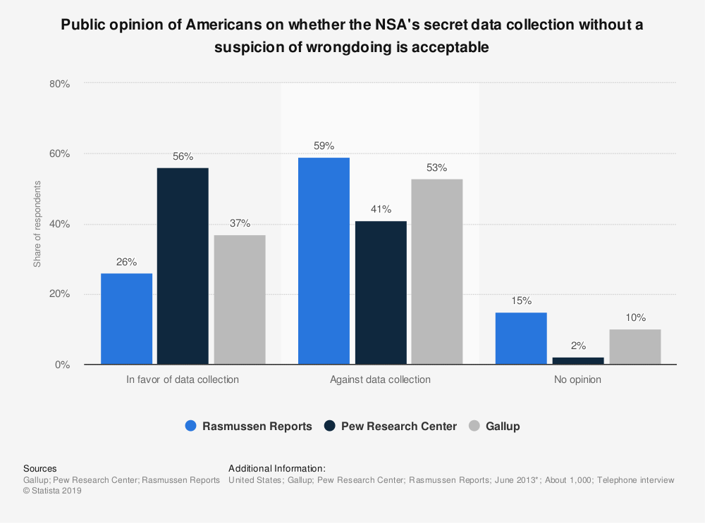 Statistic: Public opinion of Americans on whether the NSA's secret data collection without a suspicion of wrongdoing is acceptable | Statista