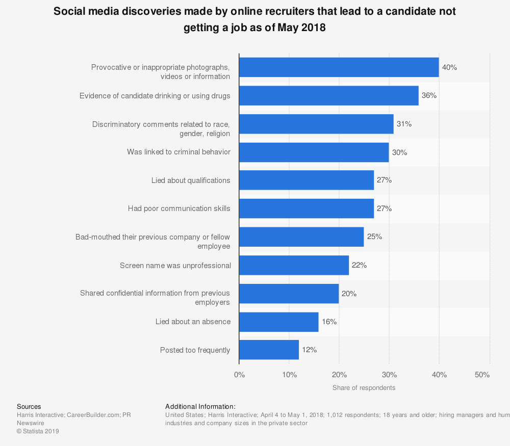 Statistic: Social media discoveries made by online recruiters that lead to a candidate not getting a job as of May 2018 | Statista