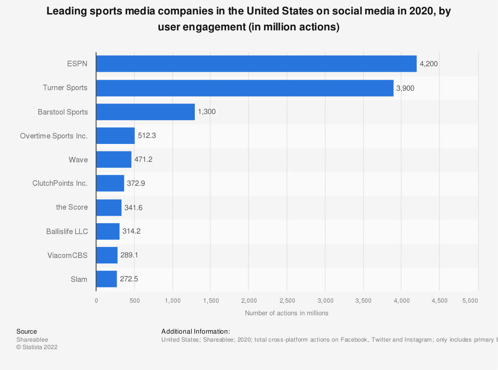Statistic: Leading sports media companies in the United States on social media in 2020, by user engagement (in million actions) | Statista