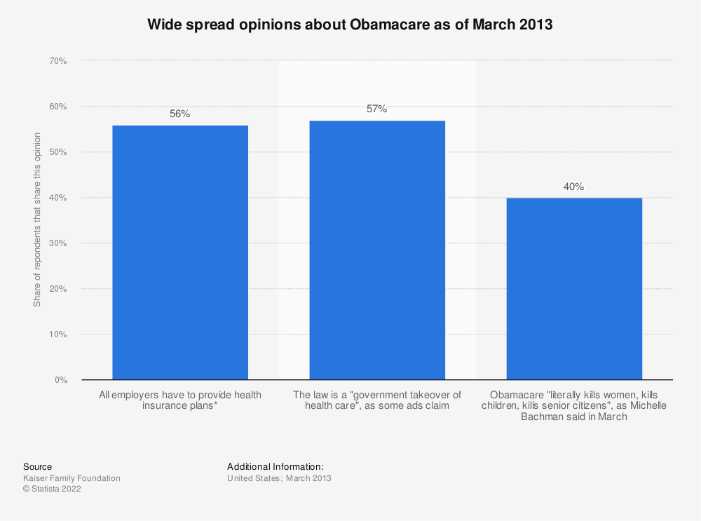Statistic: Wide spread opinions about Obamacare as of March 2013 | Statista