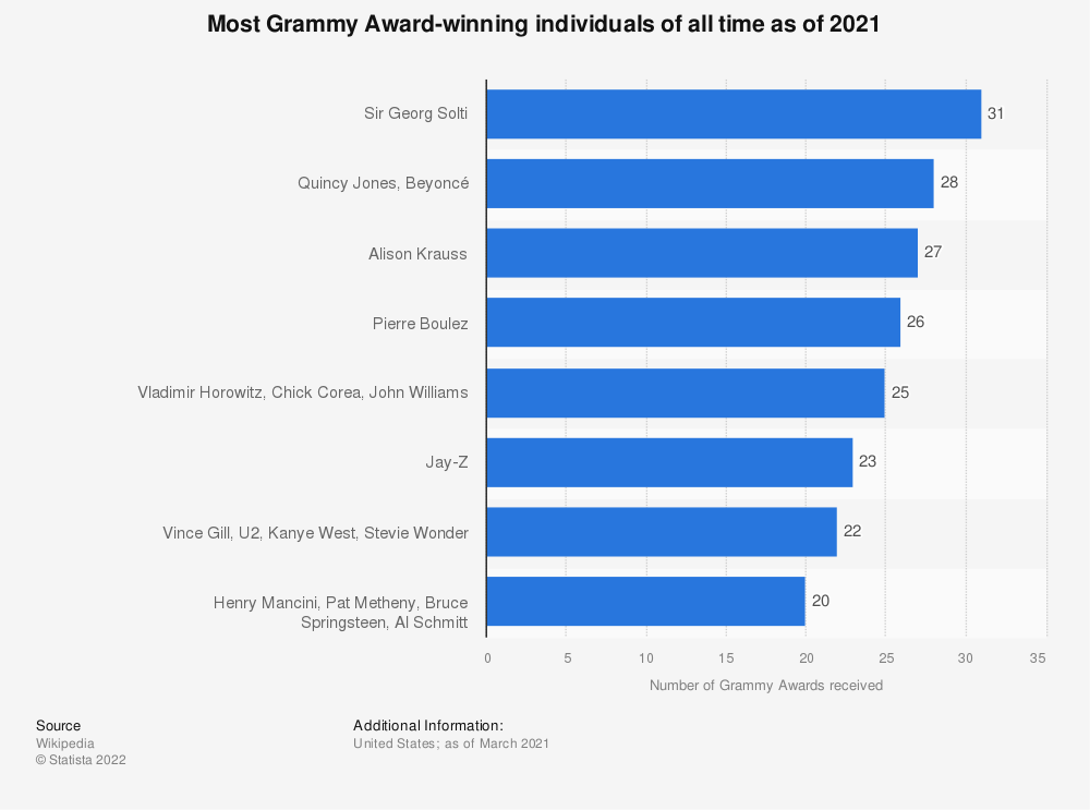 Statistic: Most Grammy Award-winning individuals of all time as of 2020 | Statista