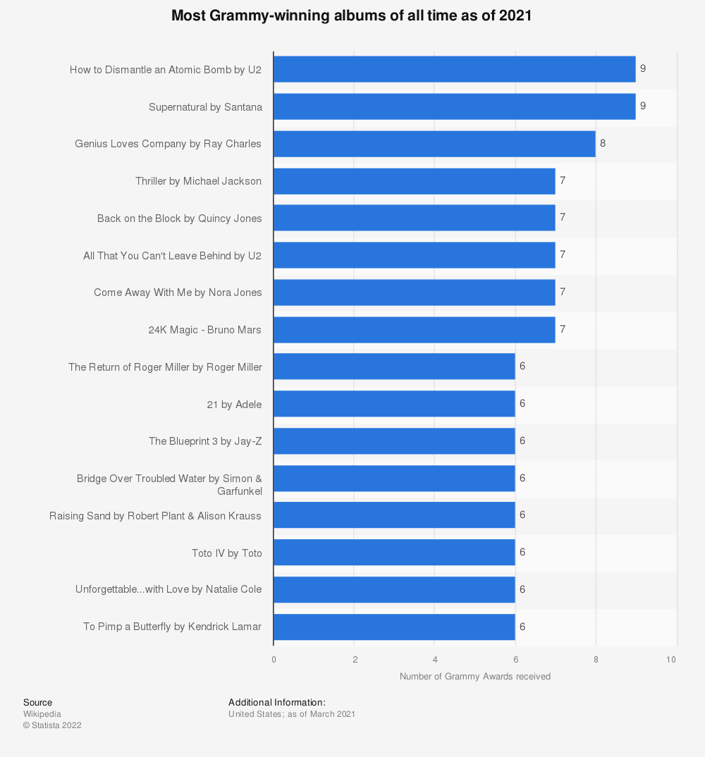 Statistic: Most Grammy-winning albums of all time as of 2019 | Statista