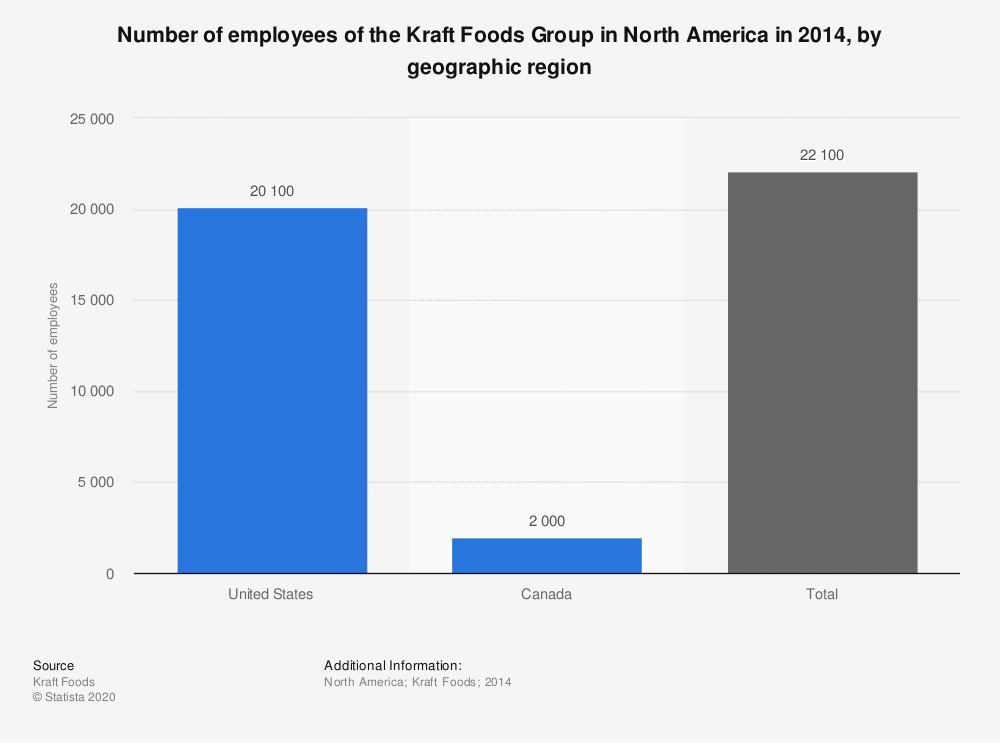 Statistic: Number of employees of the Kraft Foods Group in North America in 2014, by geographic region  | Statista