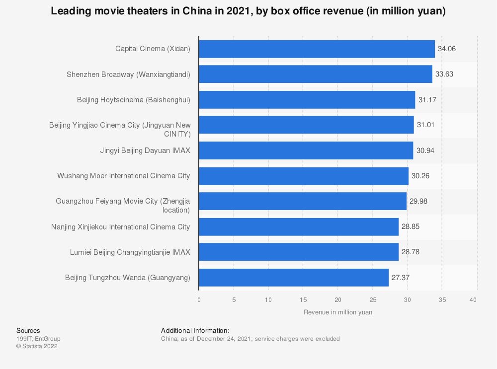 Statistic: Leading movie theaters in China in 2016, by box office revenue (in million yuan) | Statista