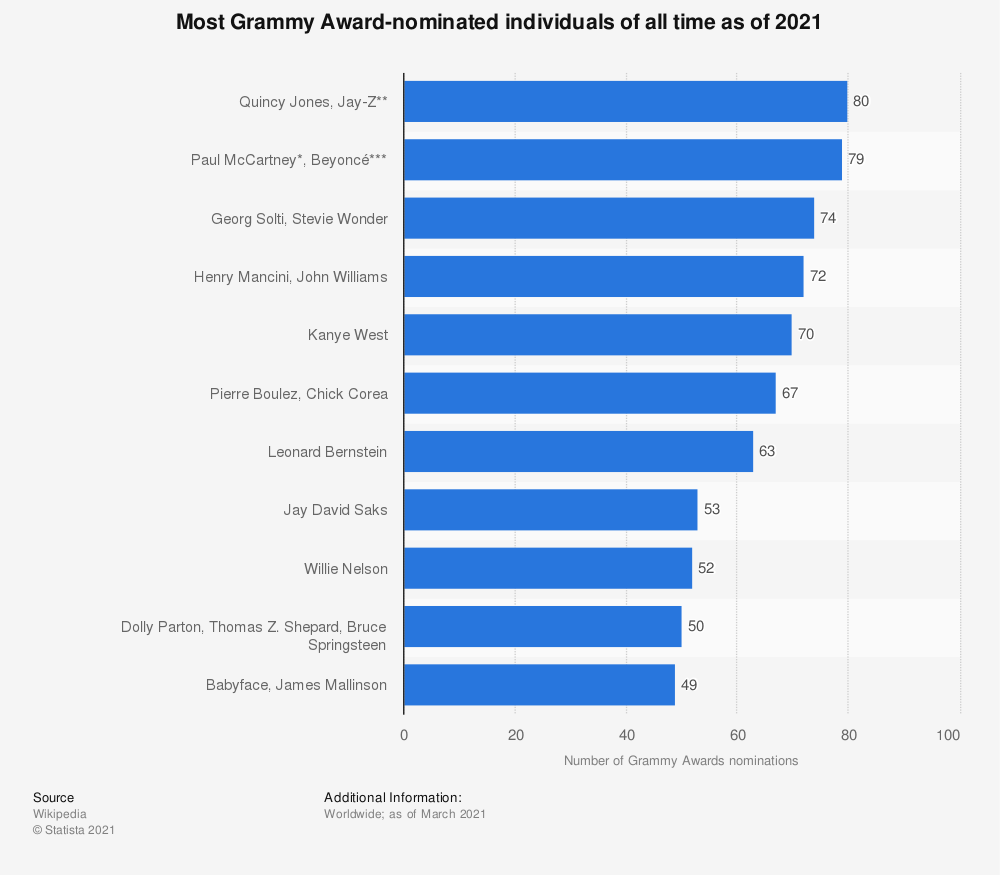 Statistic: Most Grammy Award-nominated individuals of all time as of 2020 | Statista