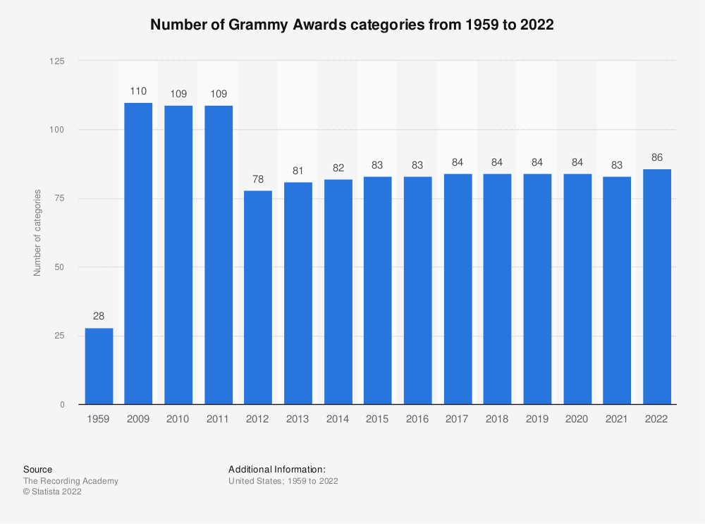 Statistic: Number of Grammy Awards categories from 1959 to 2019 | Statista