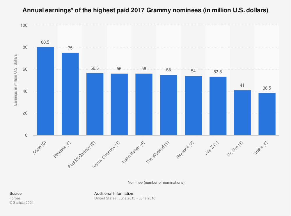 Statistic: Annual earnings* of the highest paid 2017 Grammy nominees (in million U.S. dollars) | Statista