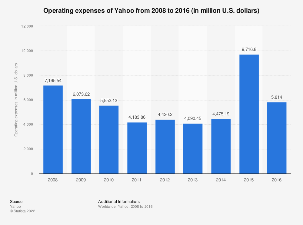 Statistic: Operating expenses of Yahoo from 2008 to 2016 (in million U.S. dollars) | Statista