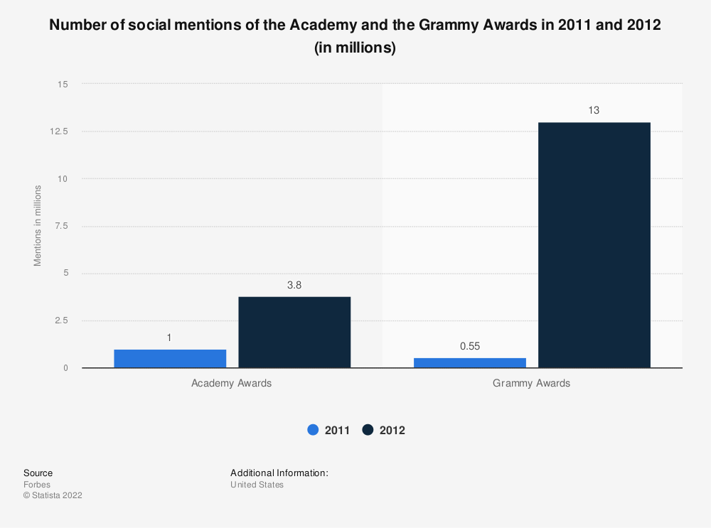 Statistic: Number of social mentions of the Academy and the Grammy Awards in 2011 and 2012 (in millions) | Statista