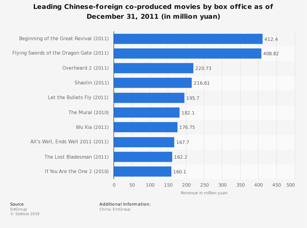 Statistic: Leading Chinese-foreign co-produced movies by box office as of December 31, 2011 (in million yuan) | Statista