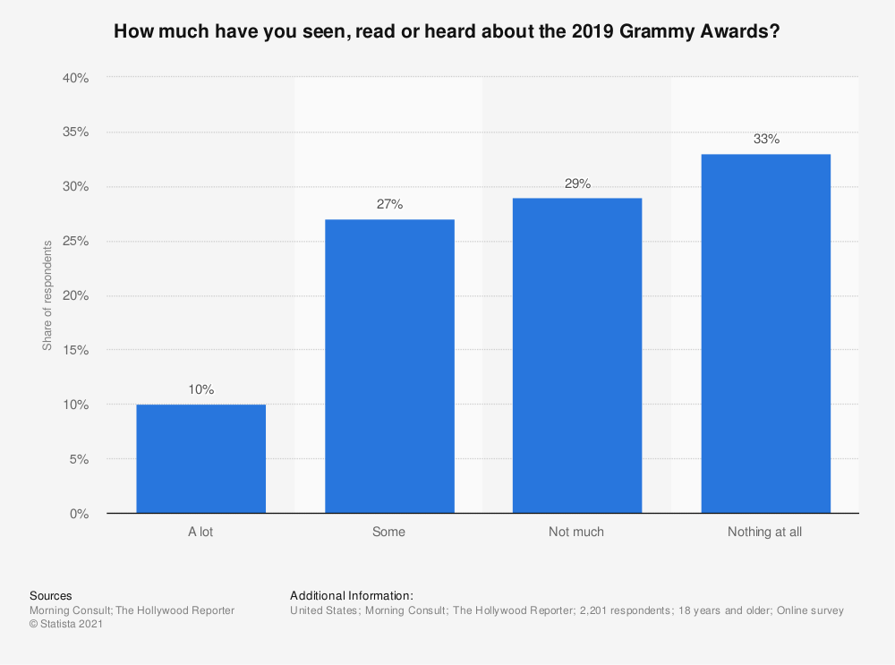 Statistic: How much have you seen, read or heard about the 2019 Grammy Awards? | Statista