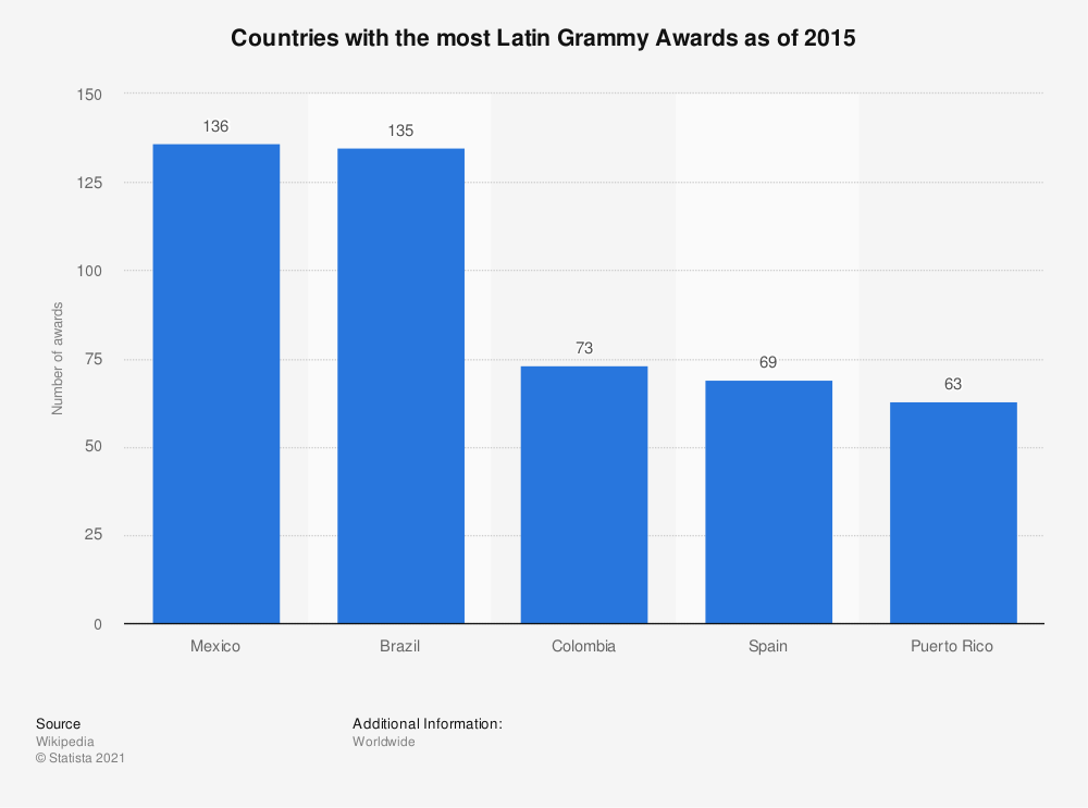 Statistic: Countries with the most Latin Grammy Awards as of 2015 | Statista