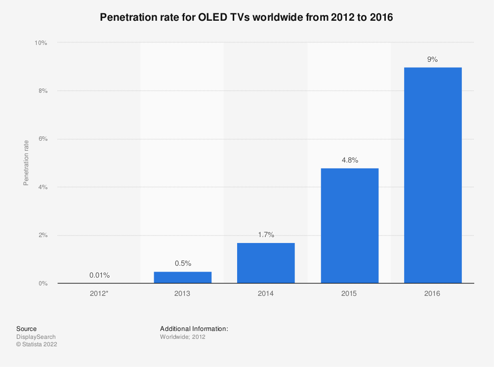 Statistic: Penetration rate for OLED TVs worldwide from 2012 to 2016 | Statista