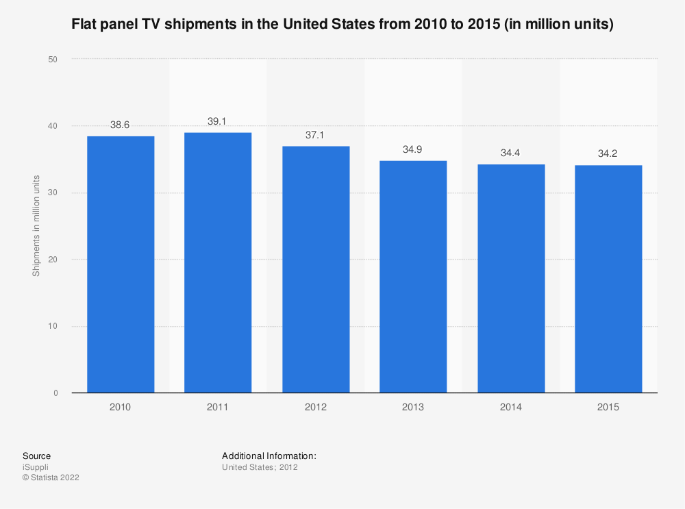 Statistic: Flat panel TV shipments in the United States from 2010 to 2015 (in million units) | Statista