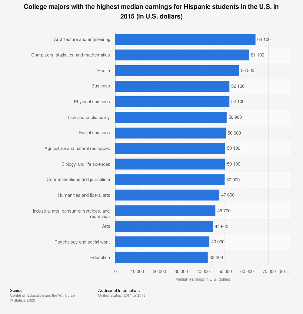 Statistic: College majors with the highest median earnings for Hispanic students in the U.S. in 2015 (in U.S. dollars) | Statista