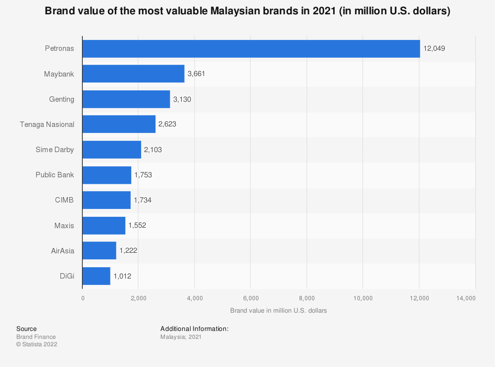 Statistic: Brand value of the top ten most valuable Malaysian brands in 2019 (in million U.S. dollars) | Statista