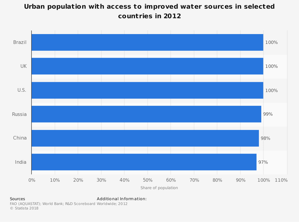 Statistic: Urban population with access to improved water sources in selected countries in 2012 | Statista