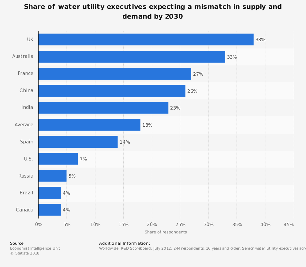 Statistic: Share of water utility executives expecting a mismatch in supply and demand by 2030 | Statista