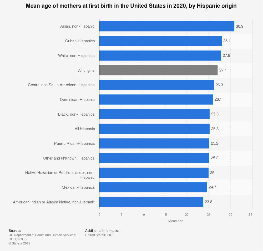 Statistic: Mean age of mothers at first birth in the United States in 2018, by Hispanic origin | Statista