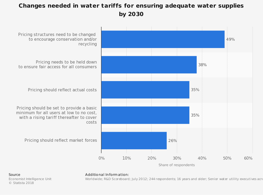 Statistic: Changes needed in water tariffs for ensuring adequate water supplies by 2030 | Statista
