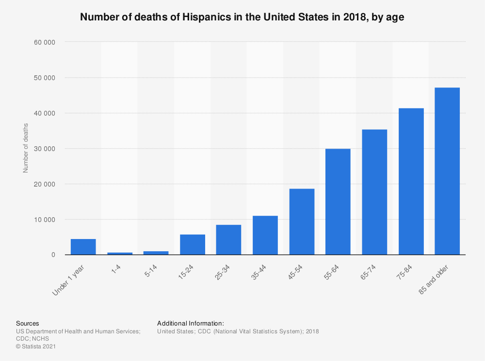 Statistic: Number of deaths of Hispanics in the United States in 2017, by age | Statista