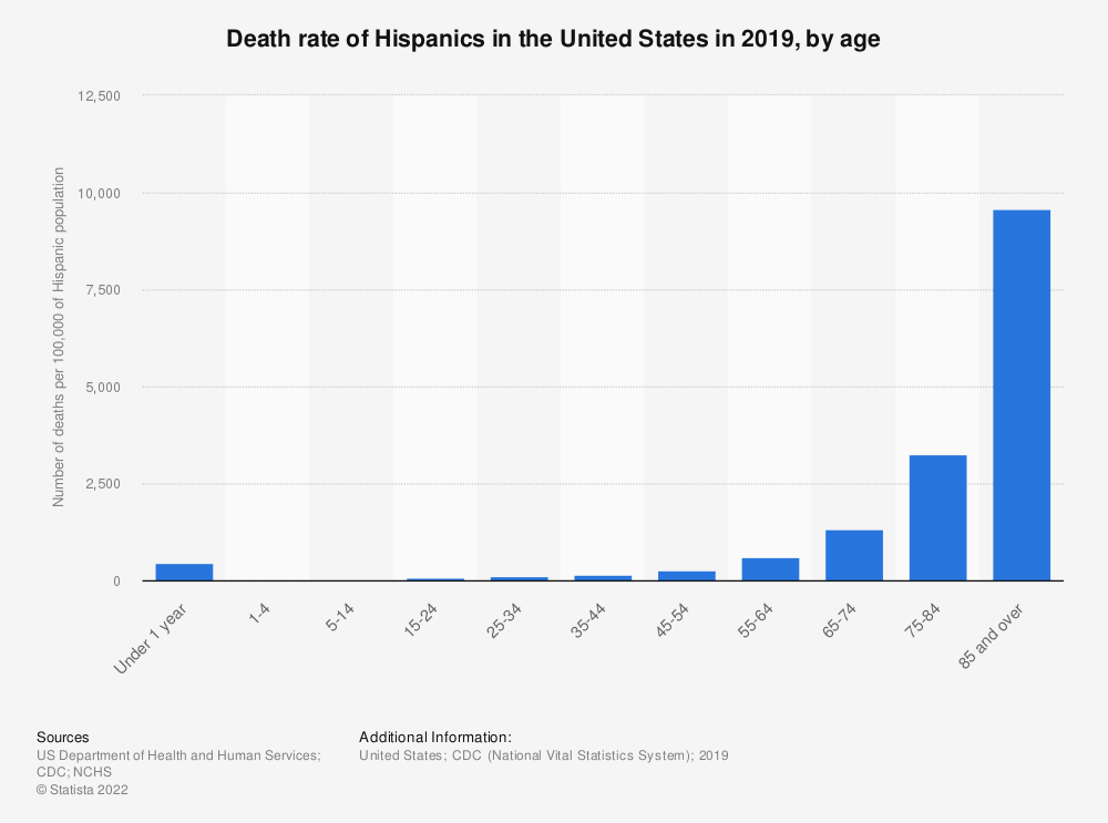 Statistic: Death rate of Hispanics in the United States in 2017, by age | Statista