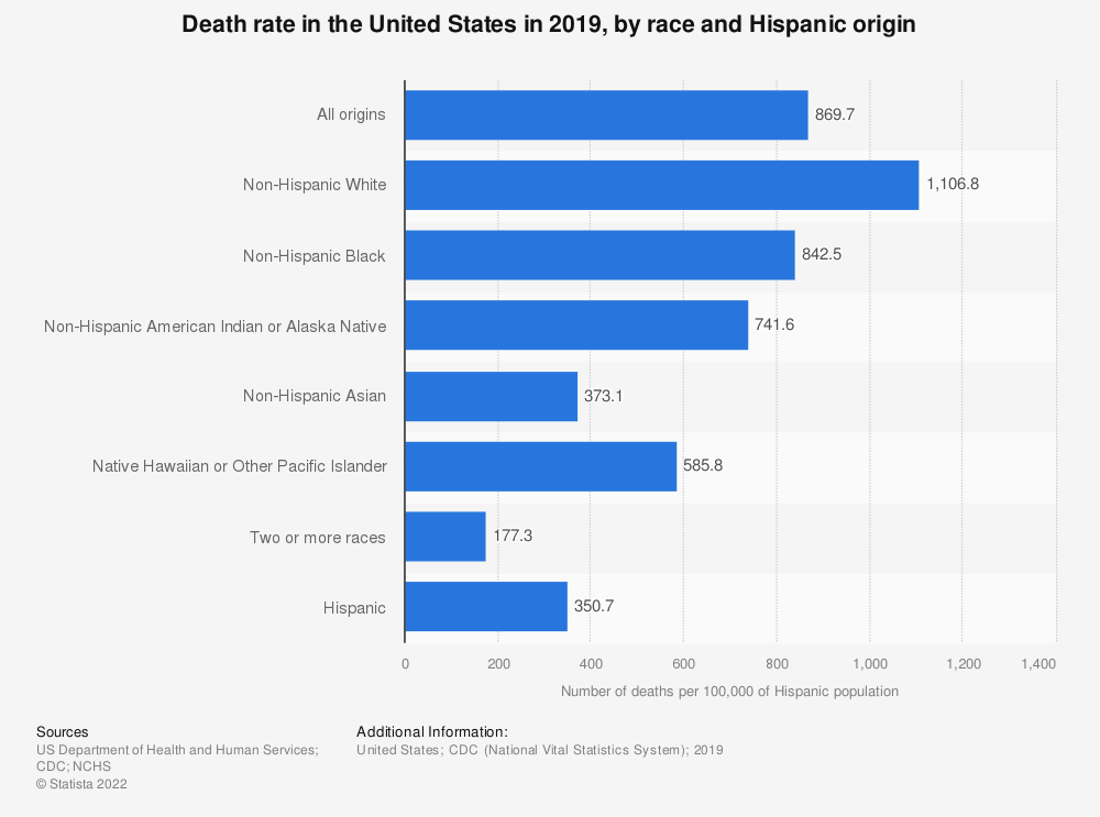 Statistic: Death rate in the United States in 2016, by race & Hispanic origin | Statista