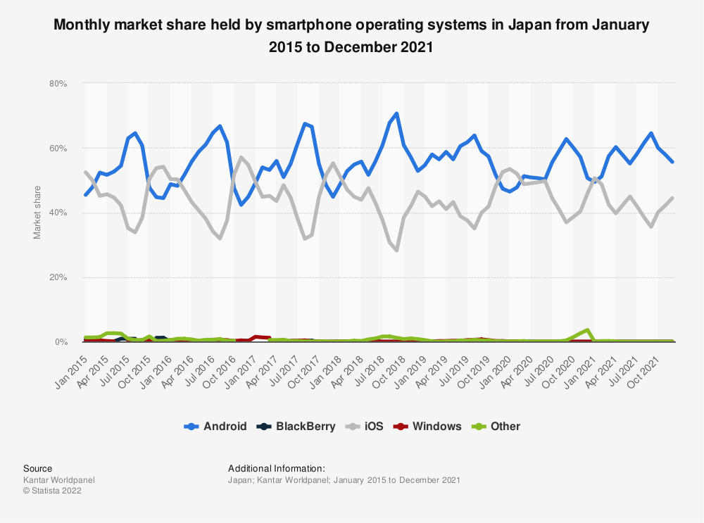 Statistic: Market share held by smartphone operating systems in Japan from 2013 to 2019, by month | Statista