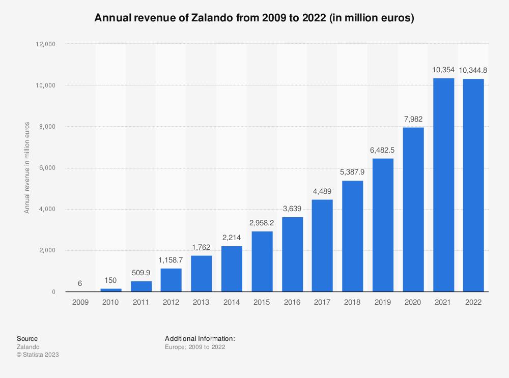 d7ff60d0968a5 annual-revenue-of-zalando.jpg