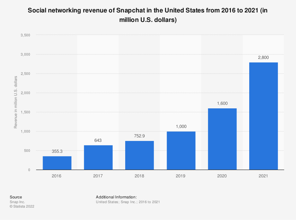 Statistic: Social networking revenue of Snapchat in the United States from 2016 to 2019 (in million U.S. dollars) | Statista