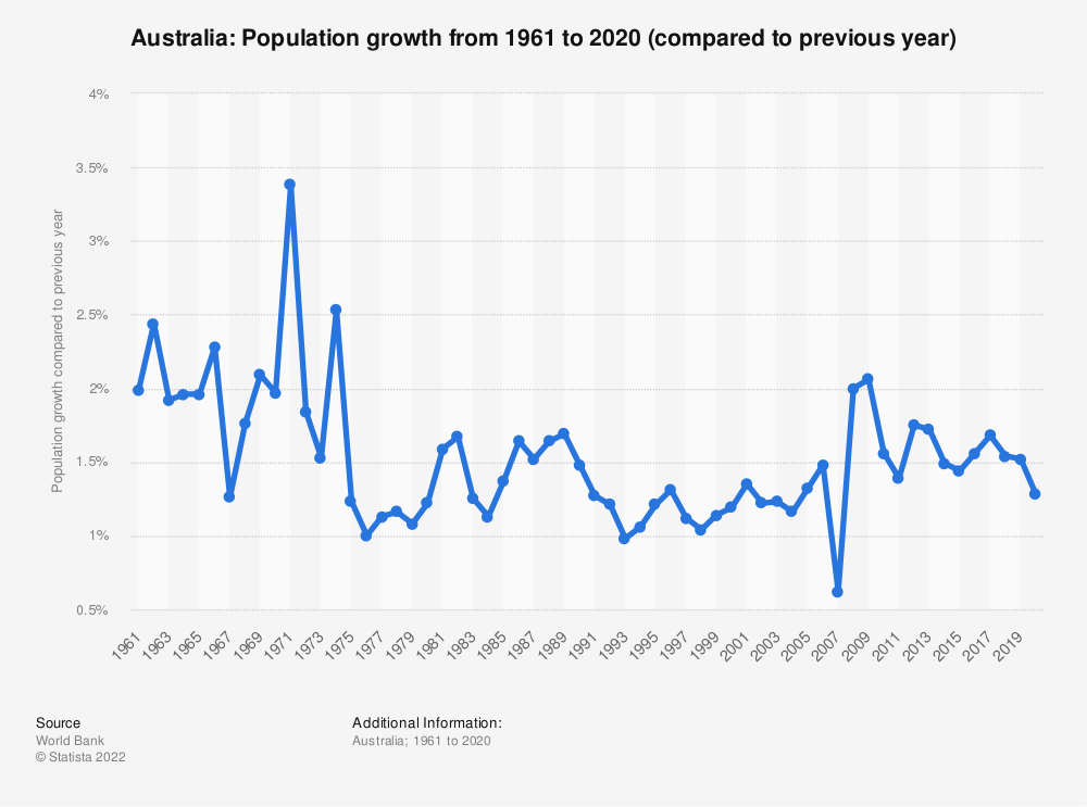 Statistic: Australia: Population growth from 2008 to 2018 (compared to previous year) | Statista