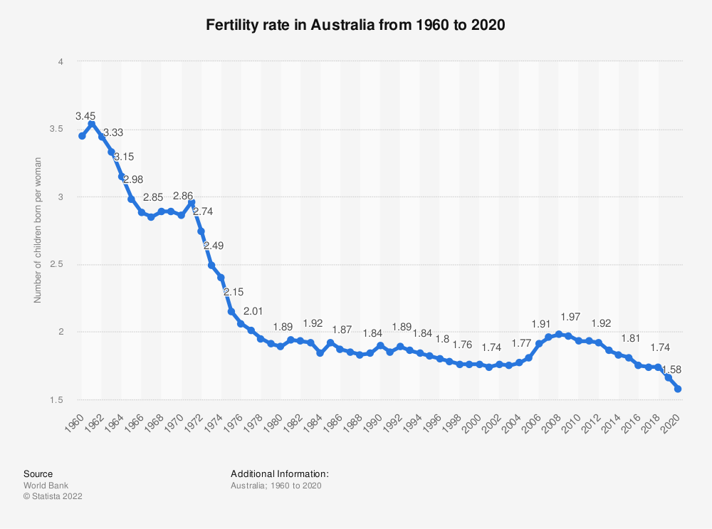 Statistic: Australia: Fertility rate from 2005 to 2016 | Statista