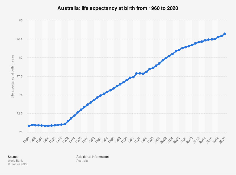 Statistic: Australia: Life expectancy at birth from 2008 to 2018 | Statista