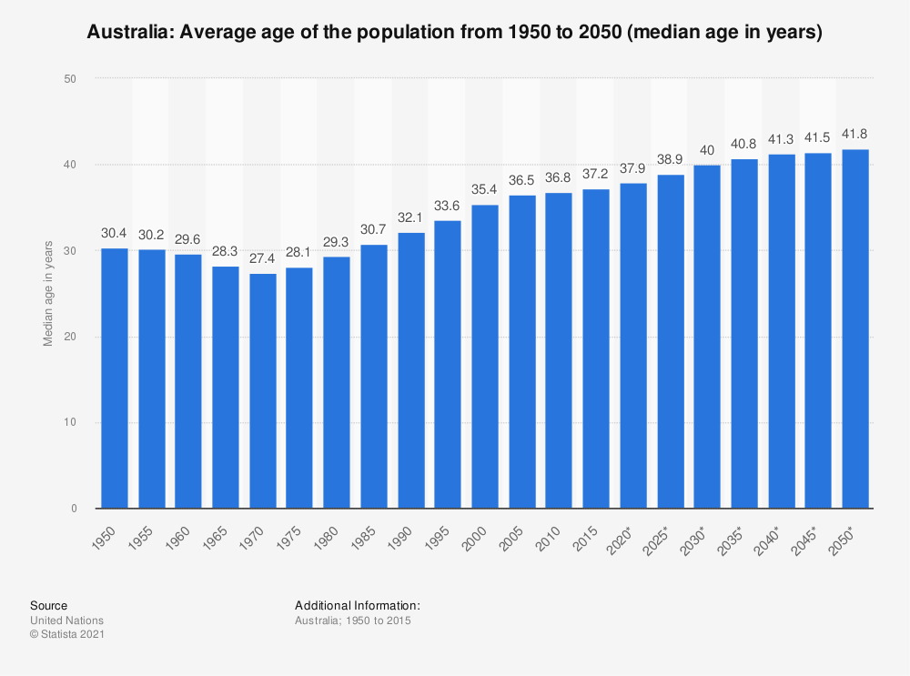 Statistic: Australia: Average age of the population from 1950 to 2050  (median age in years) | Statista