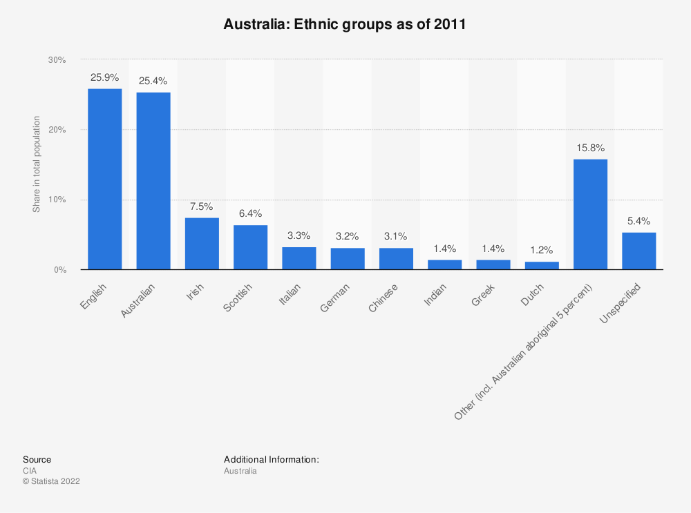 Statistic: Australia: Ethnic groups as of 2011 | Statista