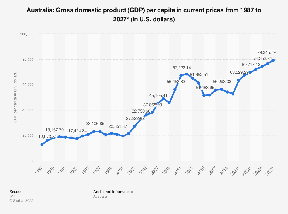Statistic: Australia: Gross domestic product (GDP) per capita in current prices from 1984 to 2025* (in U.S. dollars) | Statista