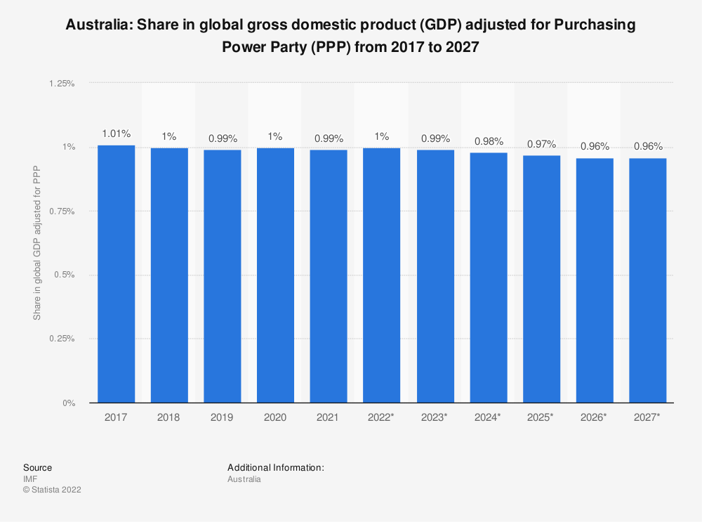Statistic: Australia: Share in global gross domestic product (GDP) adjusted for Purchasing Power Party (PPP) from 2015 to 2025 | Statista