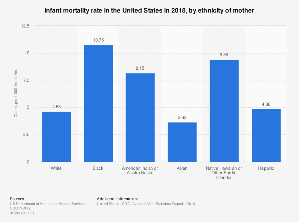 Statistic: Infant mortality rate in the United States in 2018, by ethnicity of mother | Statista