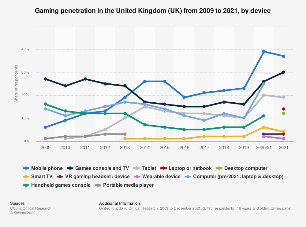 Statistic: Gaming penetration in the United Kingdom (UK) from 2009 to 2021, by device   Statista