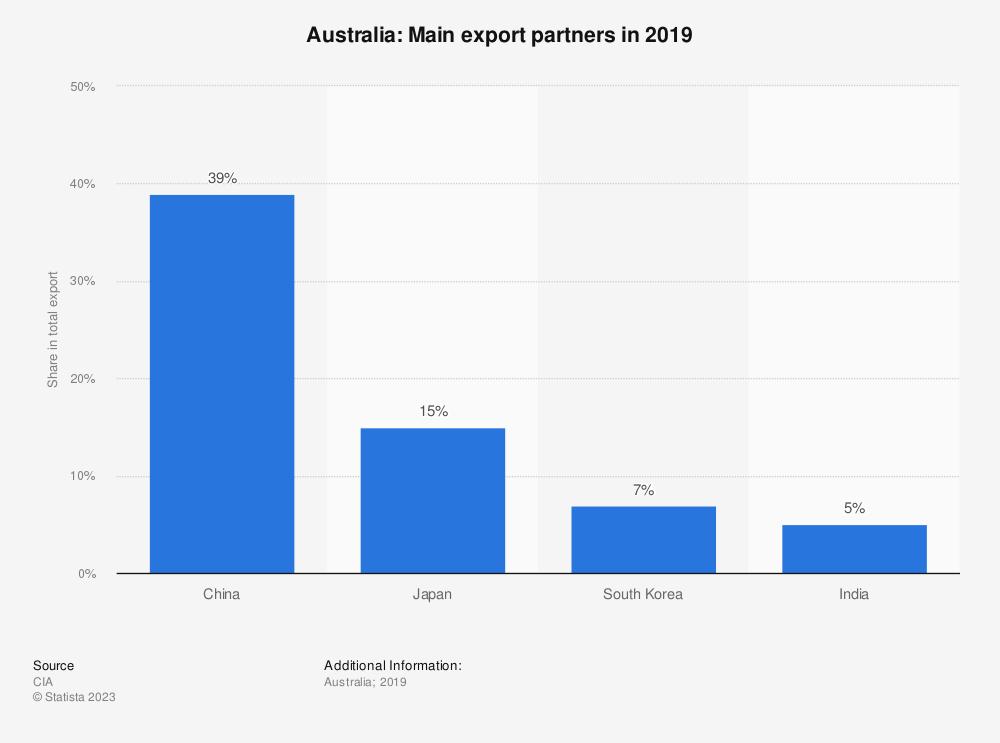 Statistic: Australia: Main export partners in 2017 | Statista