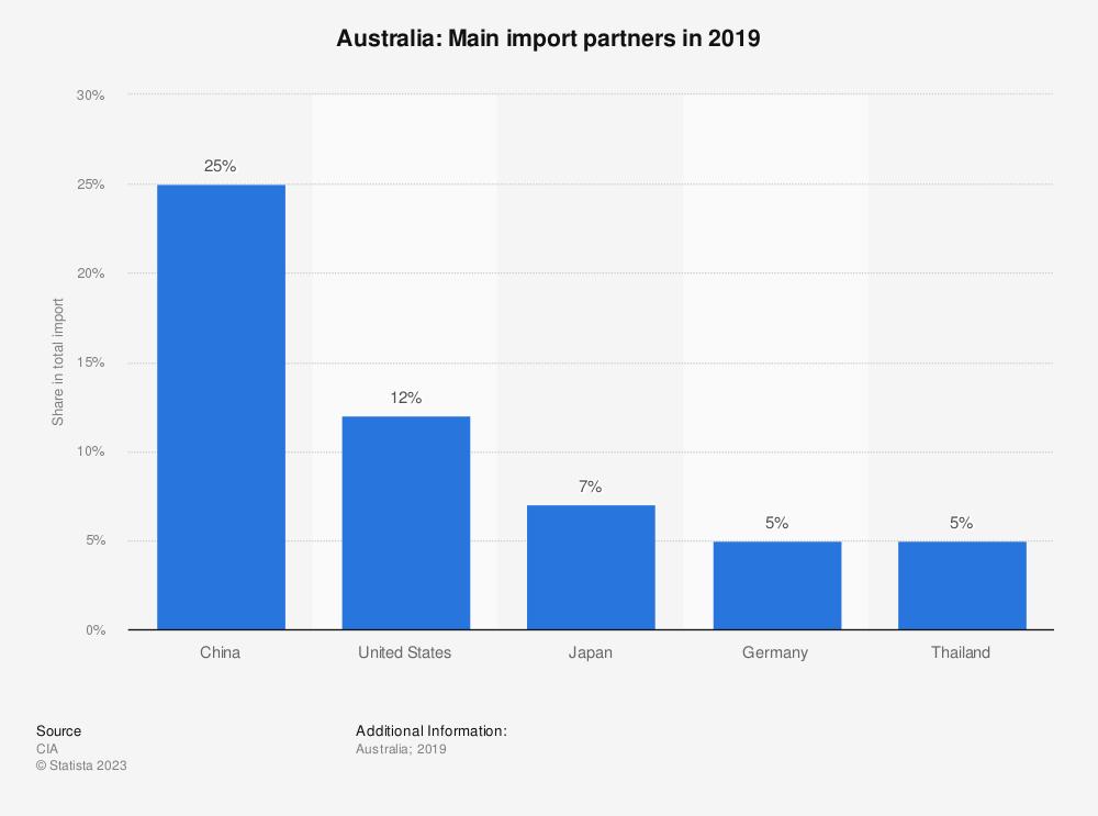 Statistic: Australia: Main import partners in 2017 | Statista