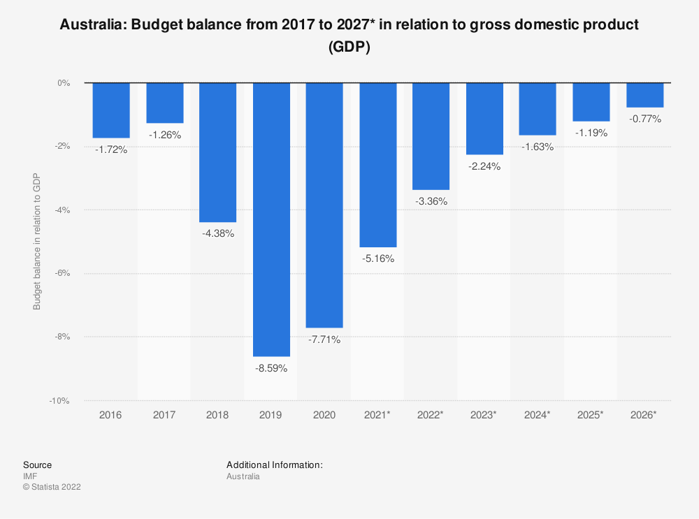 Statistic: Australia: Budget balance from 2014 to 2024* in relation to gross domestic product (GDP) | Statista